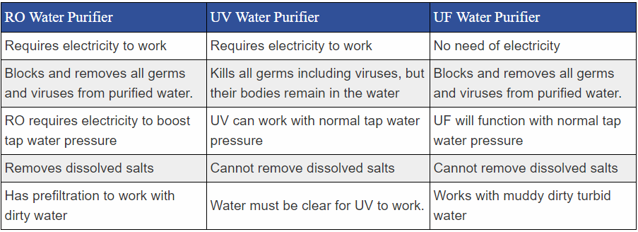 Type of Water Purifiers RO vs UV vs UF
