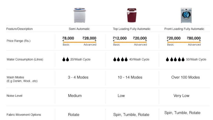 Semi automatic vs fully automatic vs front loading vs top loading Comparison