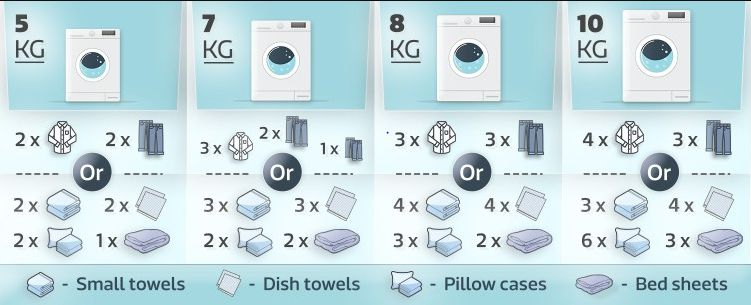 Washing machine size selection chart