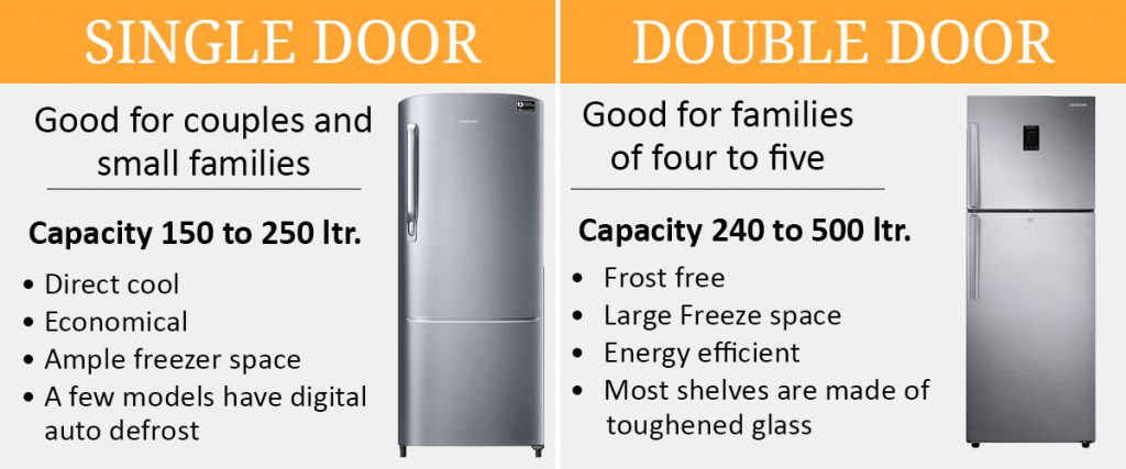 Single Door vs Double Door Refrigerators
